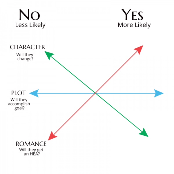 Diagram showing three lines, intersecting in the center. Top left is the word 'No,' top right is the word 'Yes.' Each line moves across the page, and repsents one of the axes--Plot, Arc, Romance. Each line can travel from 'No' to 'Yes.'